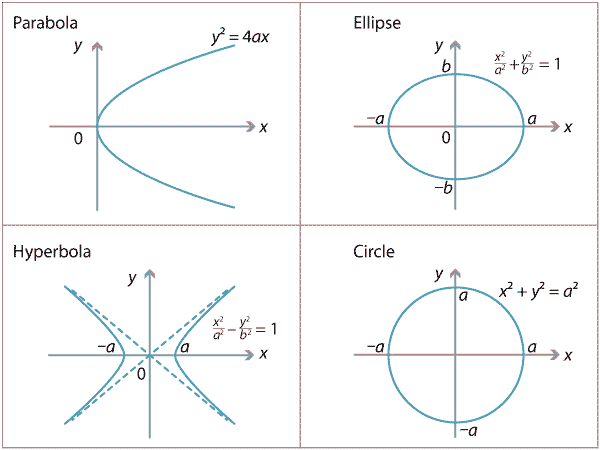 links forward conic sections Conic Sections Graphs 4 diagrams of parabloa, ellipse, hyperbola and circle