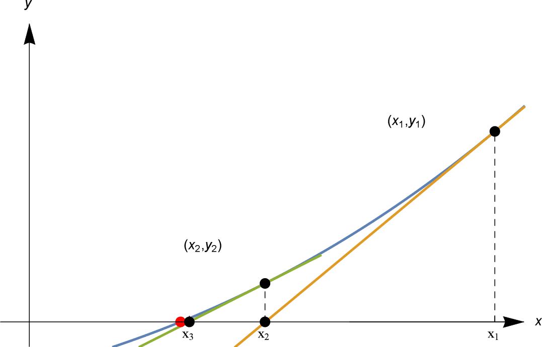 Content Newton S Method
