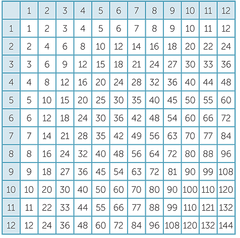 Multiplication_of_whole_numbers on 30x30 Multiplication Chart