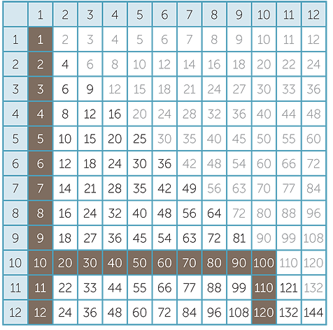 Times module m9 multiplication of whole numbers for 11 times table up to 200
