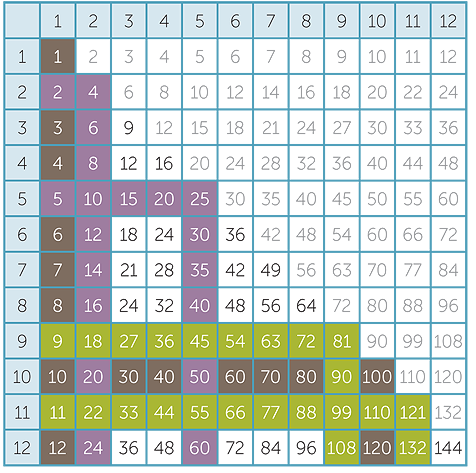 Multiplication Times Table Chart Up To 200 - times tables free ...