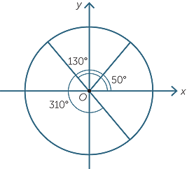 the trigonometry functions rh amsi org au 120 degree angle as a fraction 120 degree angle on a bolt
