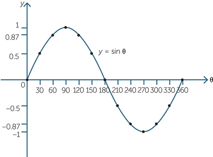 how to add p values to graph prism