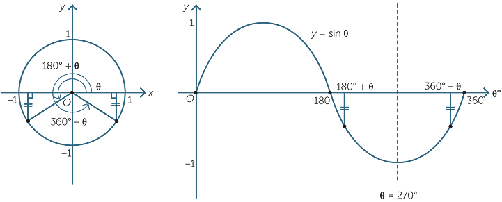 Thetrigonometryfunctions finally the graph possesses a rotational symmetry about 180 as the following diagrams demonstrate ccuart Images