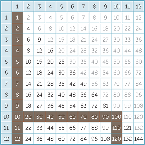 Times table chart that goes up to 30 search results for 108 times table