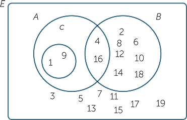Sets_and_venn_diagrams