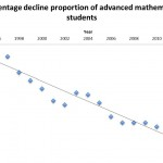 Percentage decline proportion of advanced mathematics students