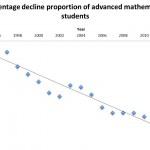 Percentage decline proportion of advanced mathematics students