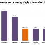 Top seven sectors using single science discipline