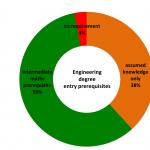 Engineering degree pre-requisites