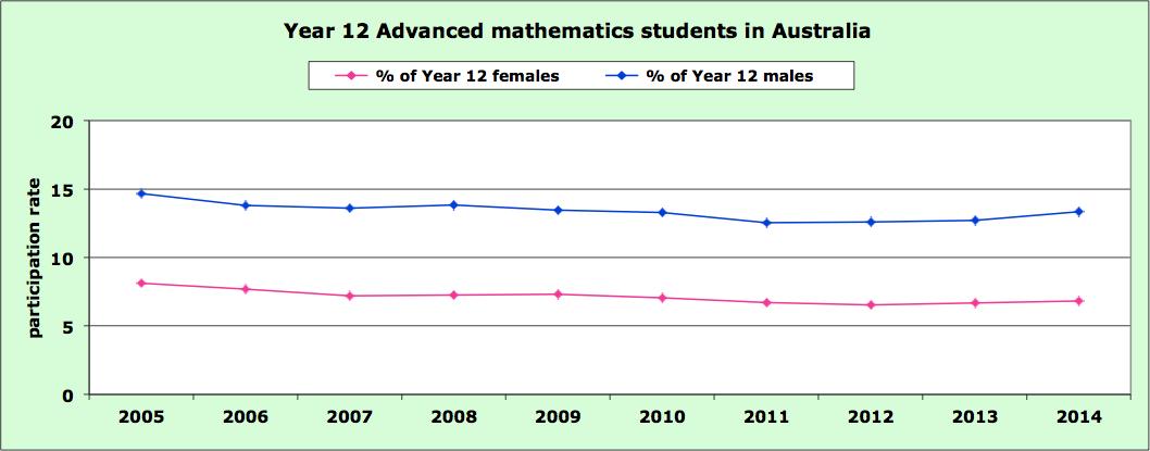 Year_12-Adv_maths