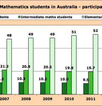 Participation in Year 12 mathematics 2004 – 2014