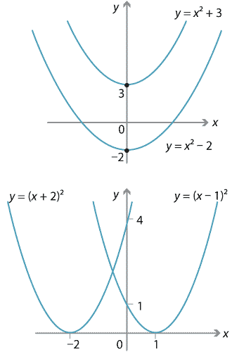 Content - Transformations of the parabola