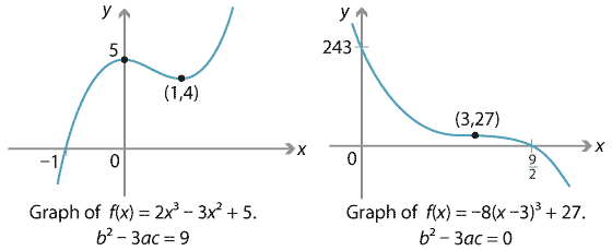 Content - Polynomial function gallery