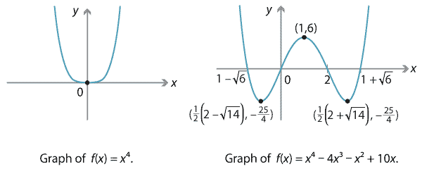 Content Polynomial Function Gallery
