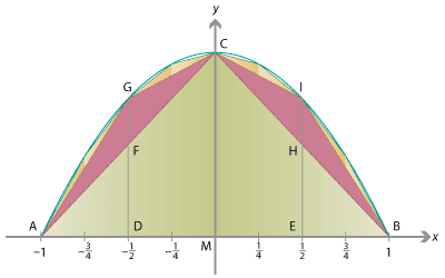 Illustrates Archimedes' method of exhaustion for finding the area of a region under a parabola.