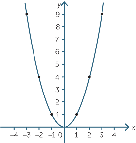 Quadratic Function Parabola defined by 3 points. quadratic function