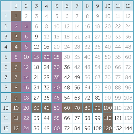 This is a graphic of Printable Division Tables inside addition