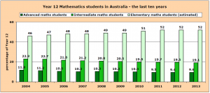 Graph of Year 12 mathematics students in Australia