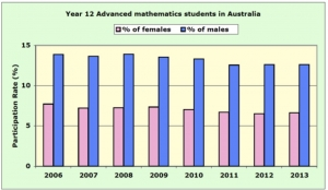 Year 12 Advanced maths students by gender