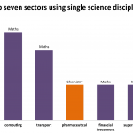 Top seven sectors using single science discipline