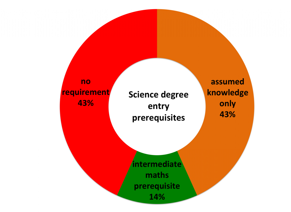 Science degree pre-requisites