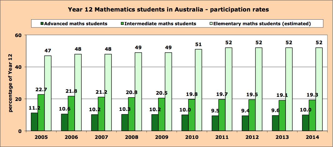 Yr-12-participation-2004-2014