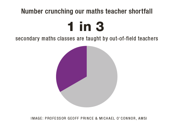 A pie chart showing one in three secondary school maths classes are taught by an out-of-feild teacher