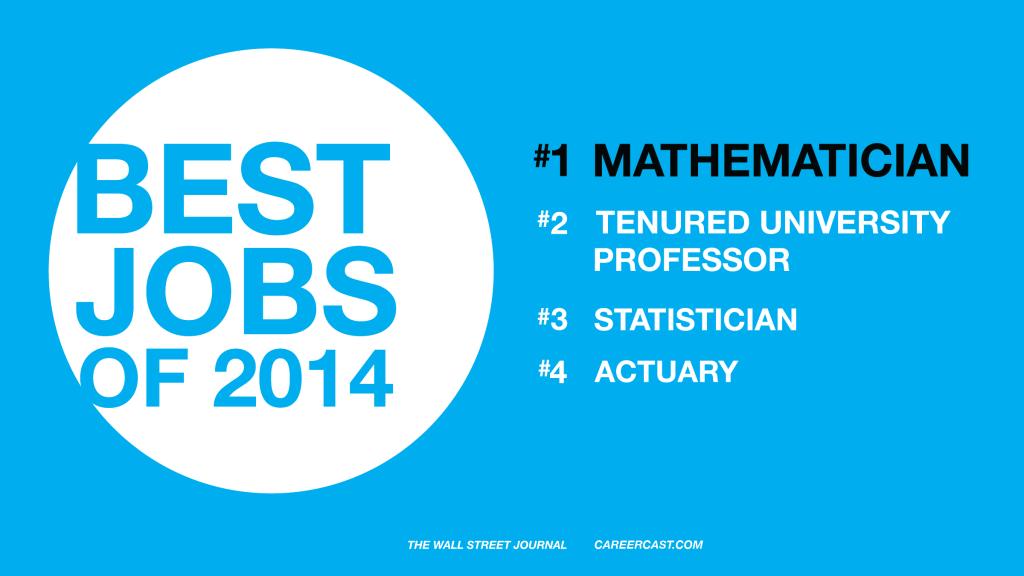 CareerCast.com rated mathematician as the top job for 2014. Image via math.byu.edu