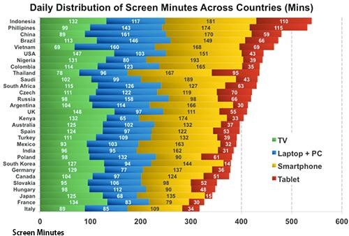 Chart reveals average daily screen time usage per country. Image via yahoo
